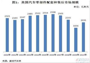 2000-2010年美国零部件市场规模演变